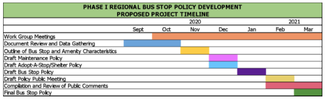 Phase I Regional Bus Stop Policy Development Proposed Project Timeline